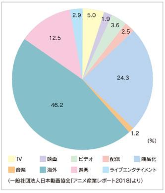 アニメ産業指示用2017年グラフ