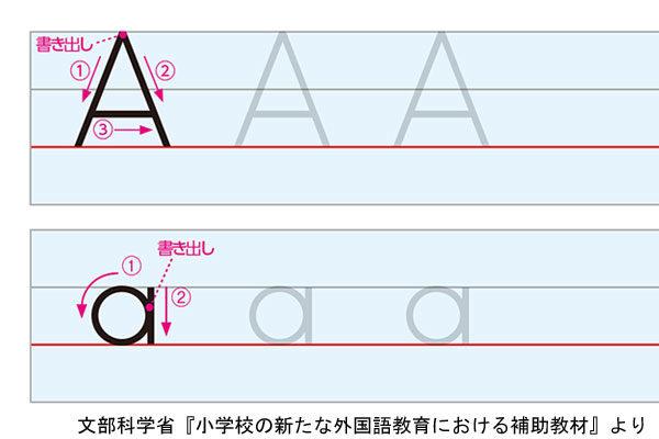 アルファベットAの書き方例