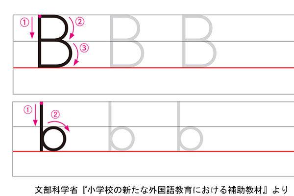 アルファベットBの書き方例