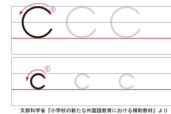 アルファベットCの書き方例