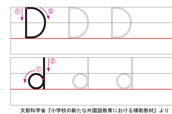 アルファベットDの書き方例