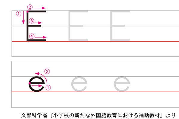 アルファベットEの書き方例