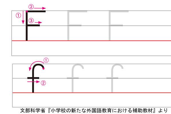 アルファベットFの書き方例