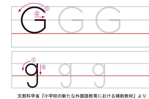 アルファベットGの書き方例