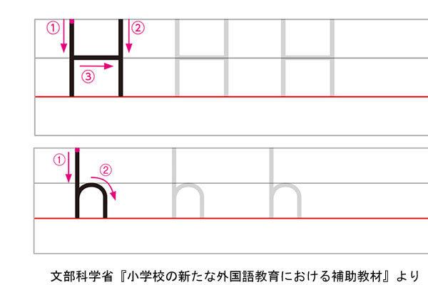 アルファベットHの書き方例
