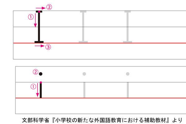アルファベットIの書き方例