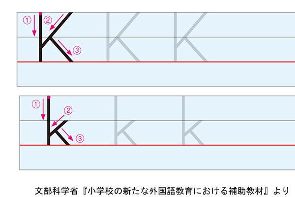 アルファベットKの書き方例