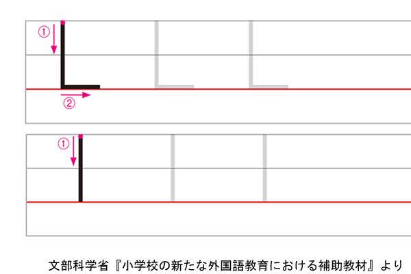 アルファベットLの書き方例