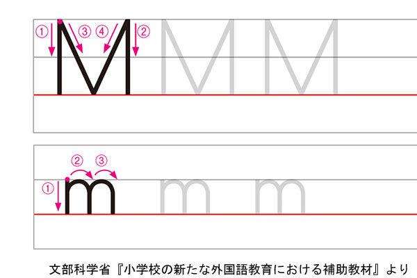 アルファベットMの書き方例