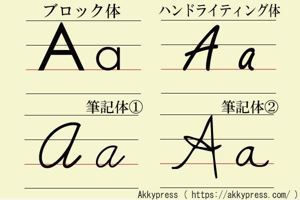 アルファベットA字体