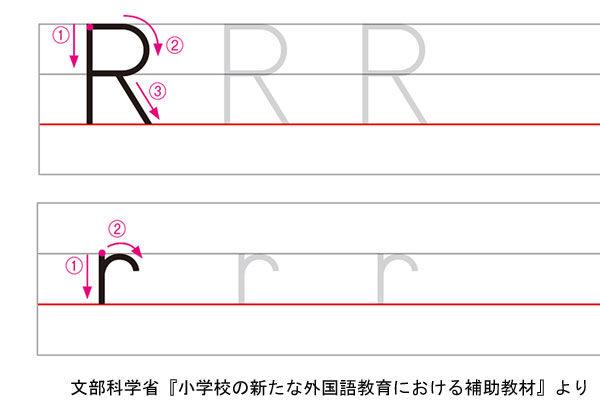 アルファベットRの書き方例