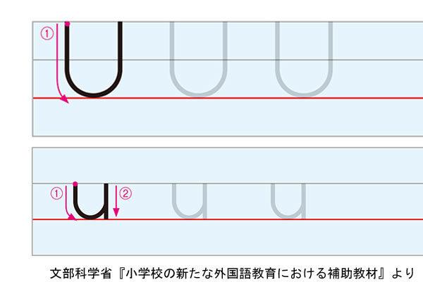 アルファベットUの書き方例