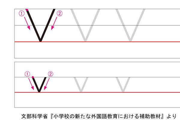 アルファベットたVの書き方例