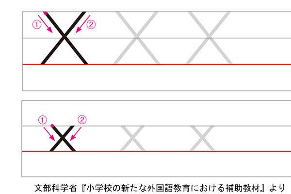 アルファベットXの書き方例