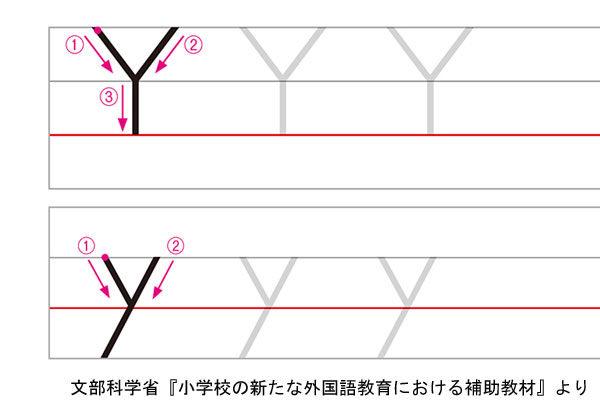 アルファベットYの書き方例