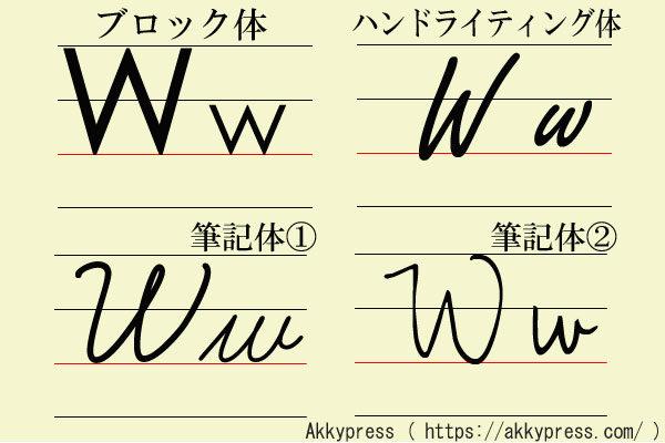 アルファベットW字体