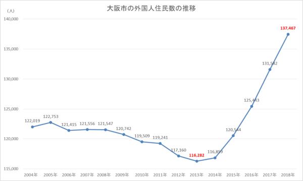 大阪外国人住民登録者数2018年グラフ